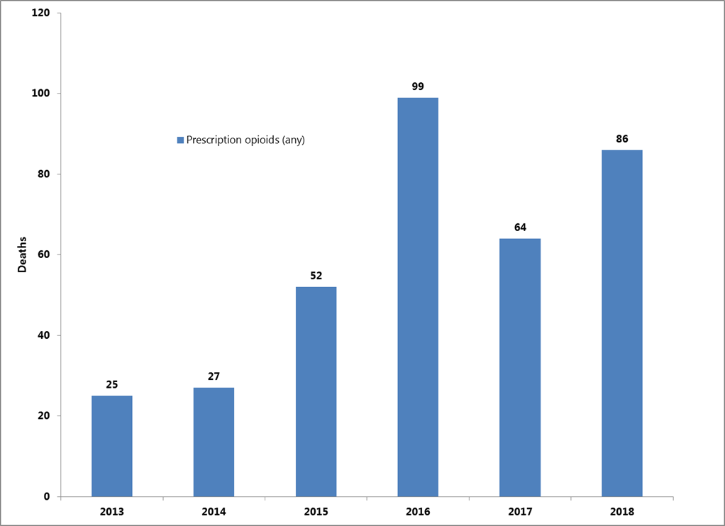 Number of prescription opioid overdose deaths for 2018