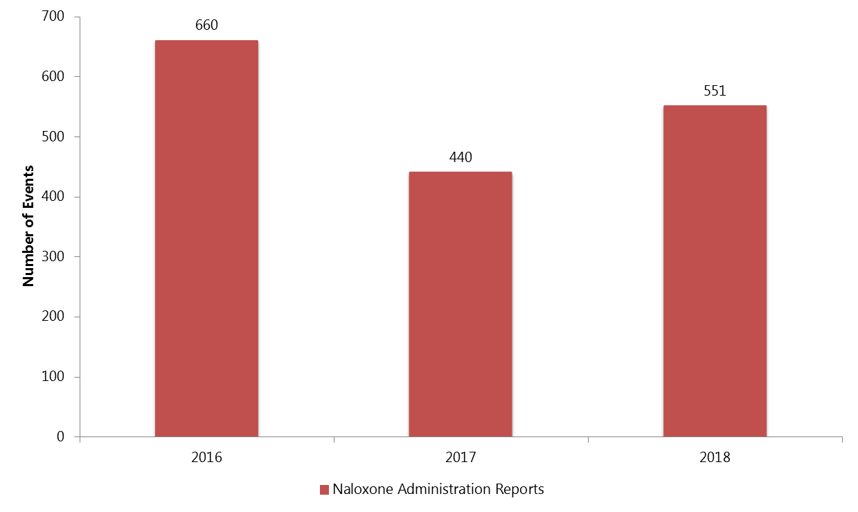 Number of Naloxone Administrations by EMS