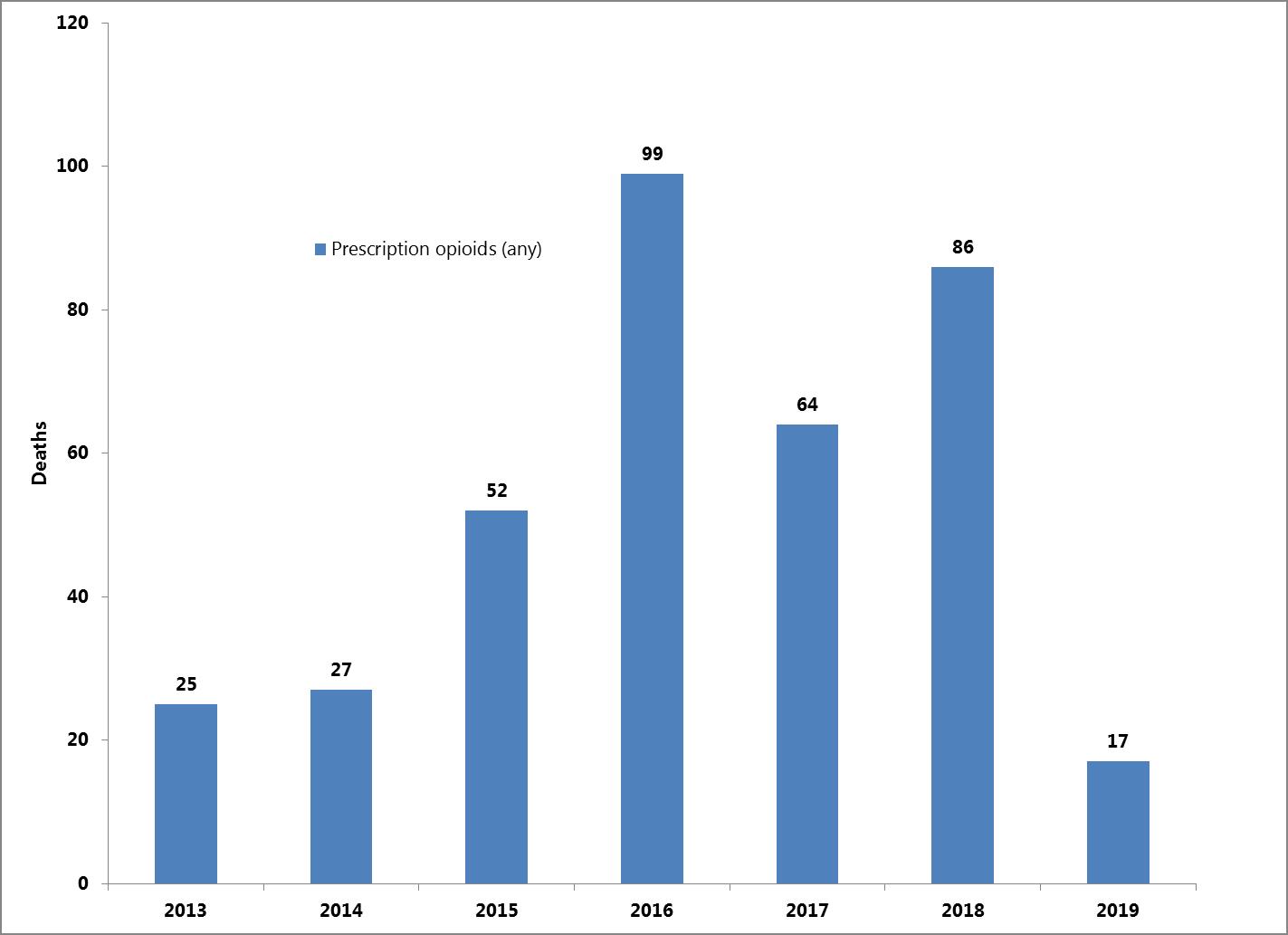 Prescription Opioid Deaths through Quarter 1