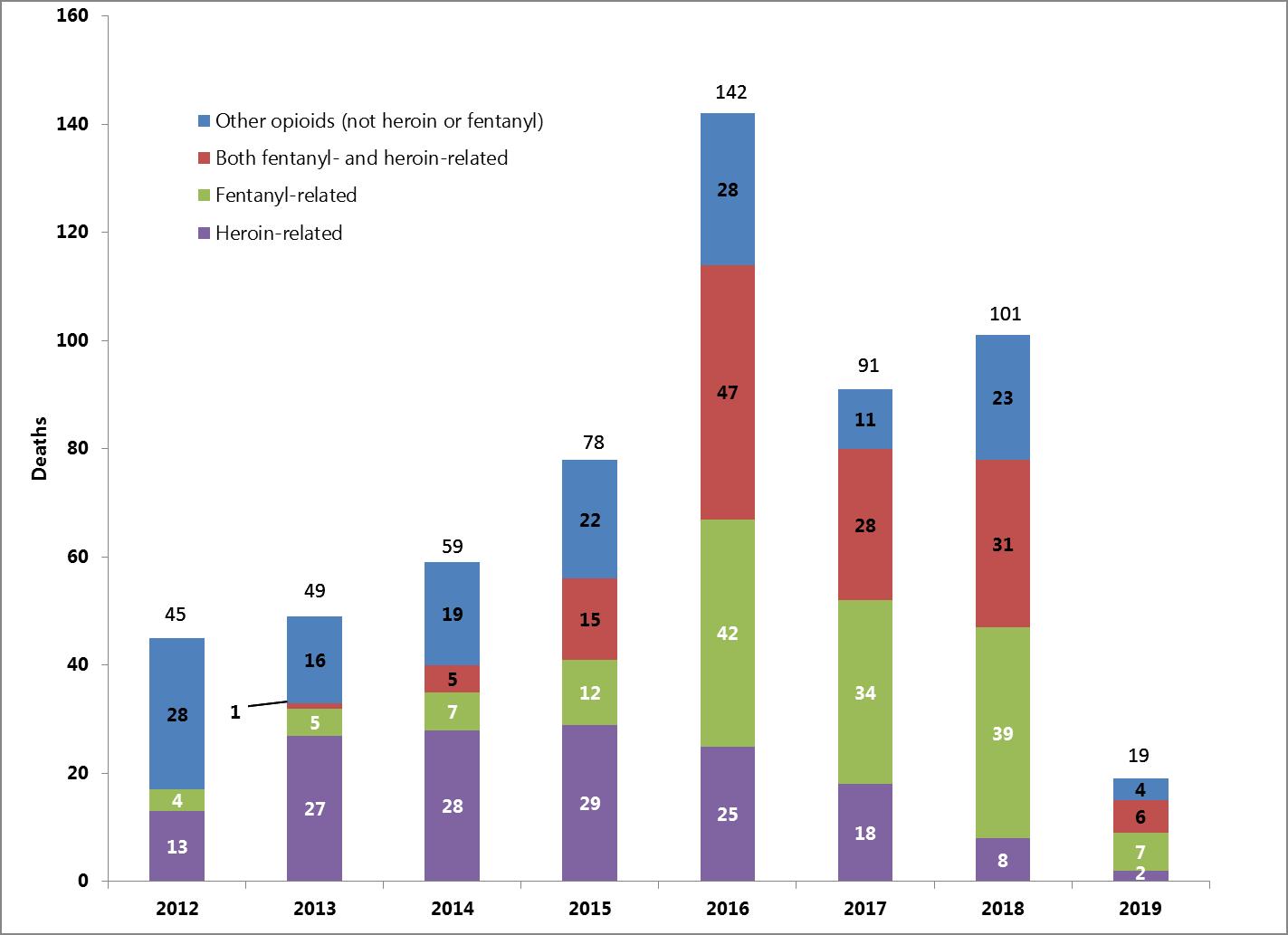 Total Deaths through quarter 1 if 2019