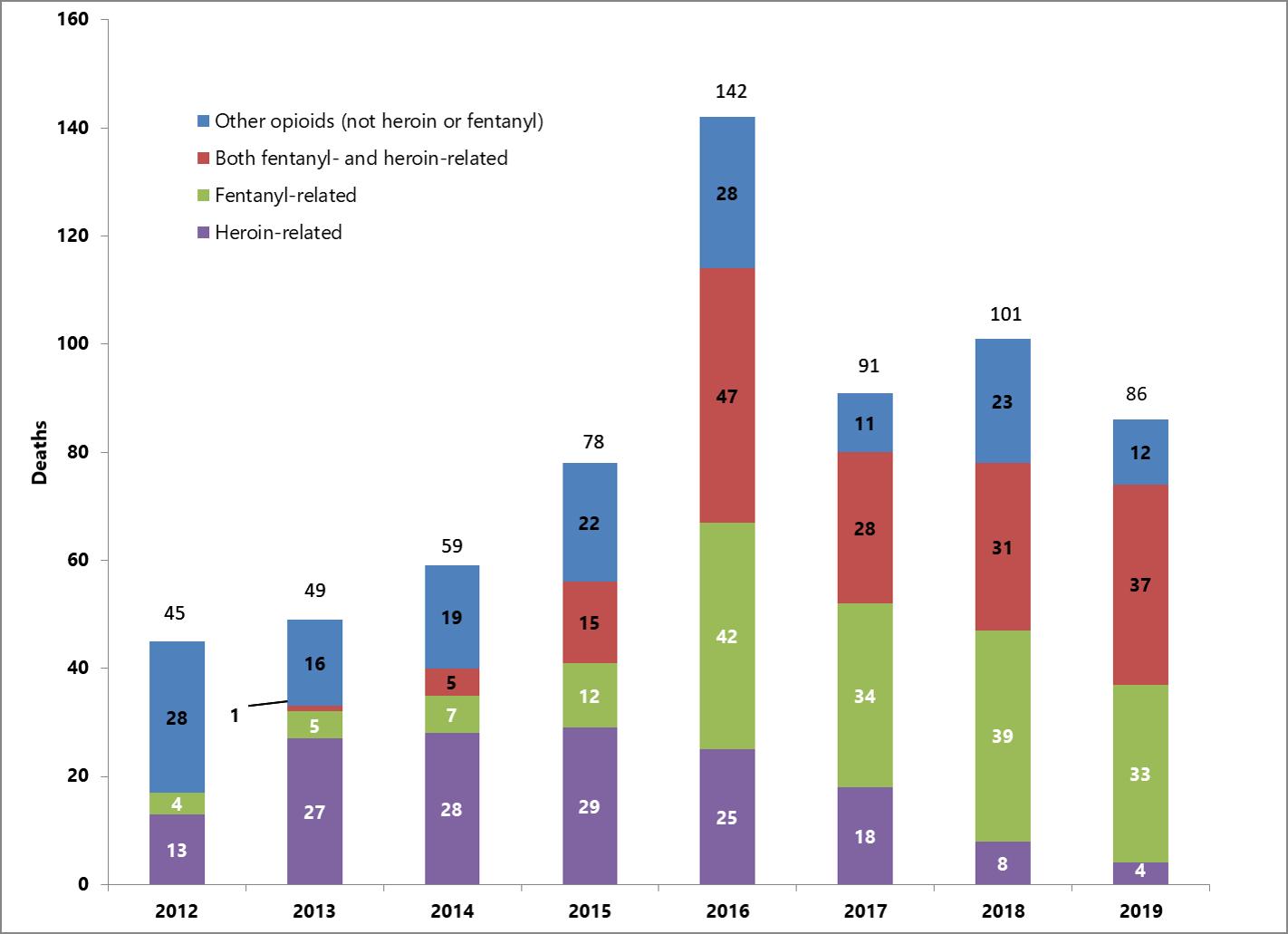 Opioid Deaths Quarter 3