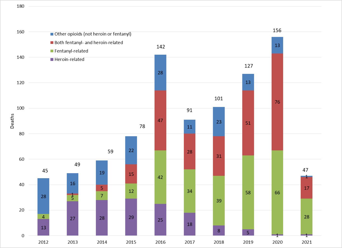 Overdose Deaths per Year